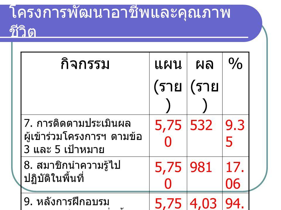 โครงการพัฒนาอาชีพและคุณภาพ ชีวิต กิจกรรมแผน ( ราย ) ผล ( ราย ) % 7.