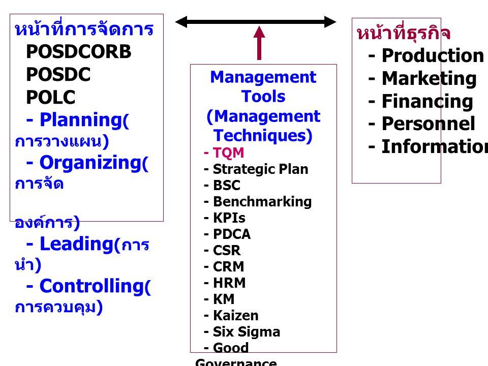 หน้าที่การจัดการ POSDCORB POSDC POLC - Planning ( การวางแผน ) - Organizing ( การจัด องค์การ ) - Leading ( การ นำ ) - Controlling ( การควบคุม ) หน้าที่ธุรกิจ - Production - Marketing - Financing - Personnel - Information Management Tools (Management Techniques) - TQM - Strategic Plan - BSC - Benchmarking - KPIs - PDCA - CSR - CRM - HRM - KM - Kaizen - Six Sigma - Good Governance - CFSAWS:ss etc