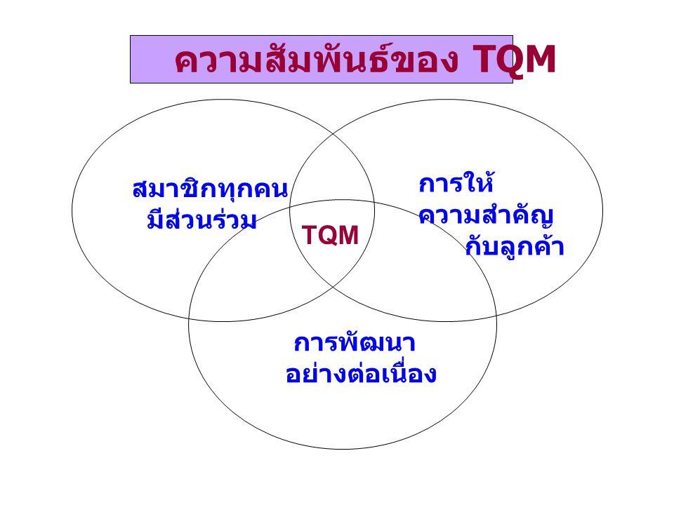 ความสัมพันธ์ของ TQM สมาชิกทุกคน มีส่วนร่วม TQM การให้ ความสำคัญ กับลูกค้า การพัฒนา อย่างต่อเนื่อง