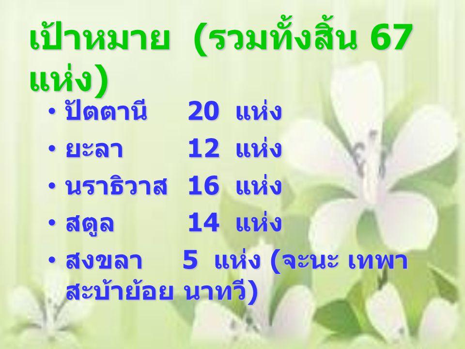 เป้าหมาย ( รวมทั้งสิ้น 67 แห่ง ) ปัตตานี 20 แห่ง ปัตตานี 20 แห่ง ยะลา 12 แห่ง ยะลา 12 แห่ง นราธิวาส 16 แห่ง นราธิวาส 16 แห่ง สตูล 14 แห่ง สตูล 14 แห่ง