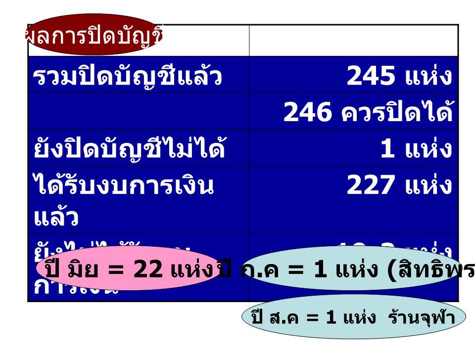 รวมปิดบัญชีแล้ว 245 แห่ง 246 ควรปิดได้ ยังปิดบัญชีไม่ได้ 1 แห่ง ได้รับงบการเงิน แล้ว 227 แห่ง ยังไม่ได้รับงบ การเงิน 19-2 แห่ง ผลการปิดบัญชี ปี มิย =