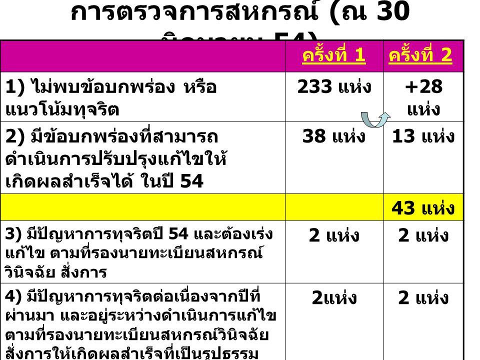 การตรวจการสหกรณ์ ( ณ 30 มิถุนายน 54) ครั้งที่ 1 ครั้งที่ 2 1) ไม่พบข้อบกพร่อง หรือ แนวโน้มทุจริต 233 แห่ง +28 แห่ง 2) มีข้อบกพร่องที่สามารถ ดำเนินการป