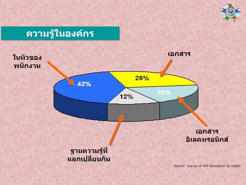 ในหัวของ พนักงาน เอกสาร ฐานความรู้ที่ แลกเปลี่ยนกัน เอกสาร อิเลคทรอนิกส์ Source: Survey of 400 Executives by Delphi ความรู้ในองค์กร