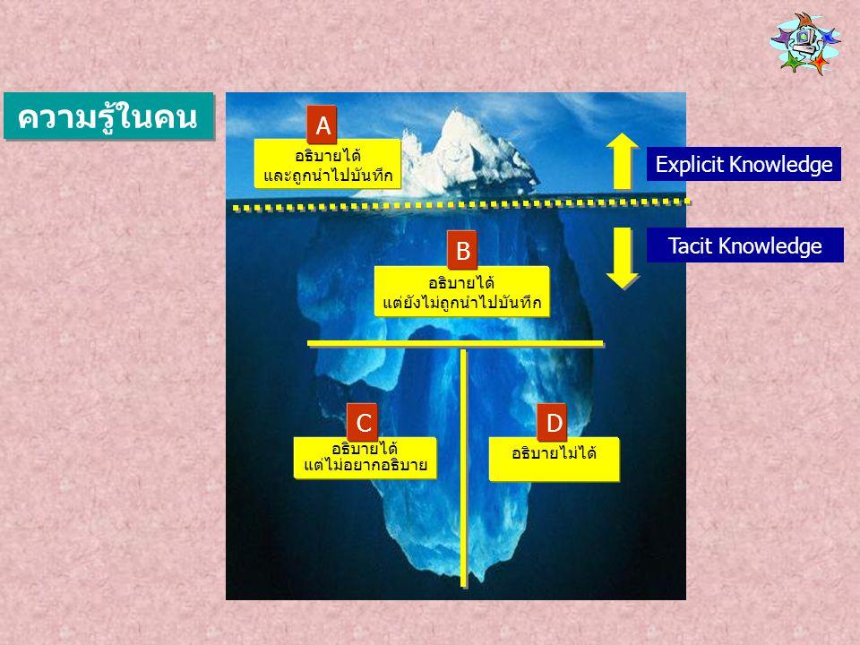 Document (เอกสาร) Rule (กฎ ระเบียบ) Practice (วิธีปฏิบัติงาน) System (ระบบ) Tacit Knowledge ความรู้ที่ฝังอยู่ในคน Tacit Knowledge ความรู้ที่ฝังอยู่ในคน Explicit Knowledge ความรู้ที่ชัดแจ้ง Explicit Knowledge ความรู้ที่ชัดแจ้ง ประเภทของความรู้ Skill (ทักษะ) Experience (ประสบการณ์) Mind of individual (ความคิด) กระบวนการ แปลงความรู้