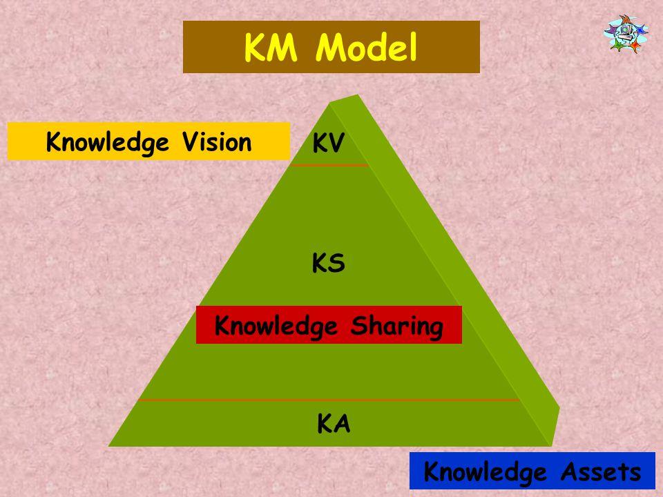 KM Model KV KS KA Knowledge Vision Knowledge Sharing Knowledge Assets