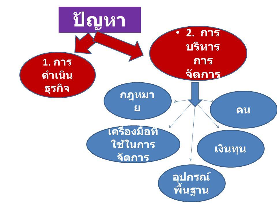 ปัญหา 1. การ ดำเนิน ธุรกิจ 2. การ บริหาร การ จัดการ คน เงินทุน กฎหมา ย อุปกรณ์ พื้นฐาน เครื่องมือที่ ใช้ในการ จัดการ
