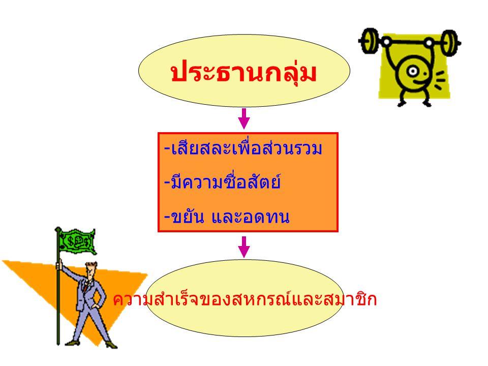 ประธานกลุ่ม - เสียสละเพื่อส่วนรวม - มีความซื่อสัตย์ - ขยัน และอดทน ความสำเร็จของสหกรณ์และสมาชิก