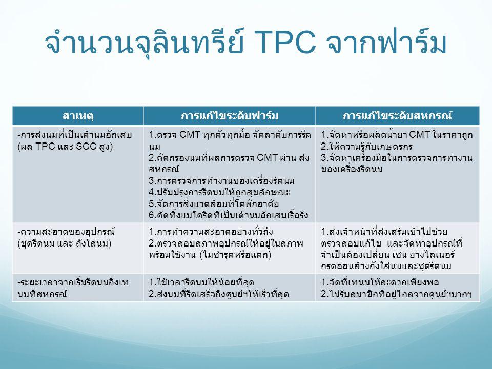 จำนวนจุลินทรีย์ TPC จากฟาร์ม สาเหตุการแก้ไขระดับฟาร์มการแก้ไขระดับสหกรณ์ - การส่งนมที่เป็นเต้านมอักเสบ ( ผล TPC และ SCC สูง ) 1. ตรวจ CMT ทุกตัวทุกมื้