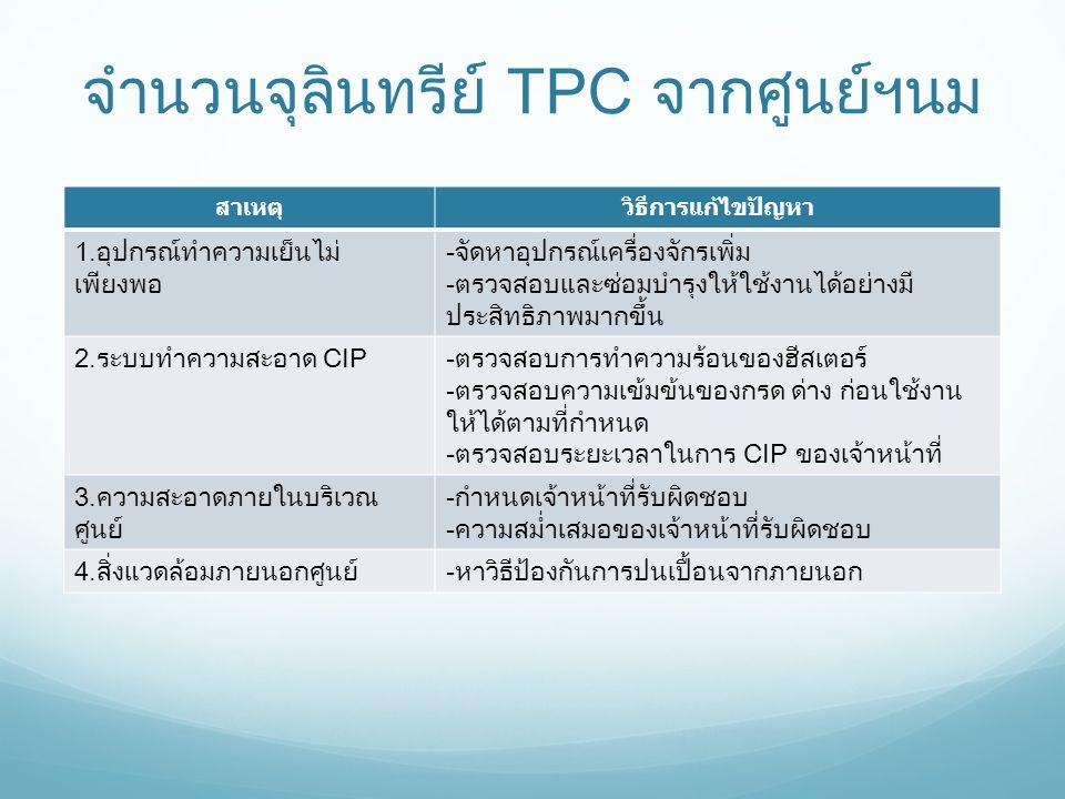 จำนวนจุลินทรีย์ TPC จากศูนย์ฯนม สาเหตุวิธีการแก้ไขปัญหา 1.อุปกรณ์ทำความเย็นไม่ เพียงพอ -จัดหาอุปกรณ์เครื่องจักรเพิ่ม -ตรวจสอบและซ่อมบำรุงให้ใช้งานได้อ