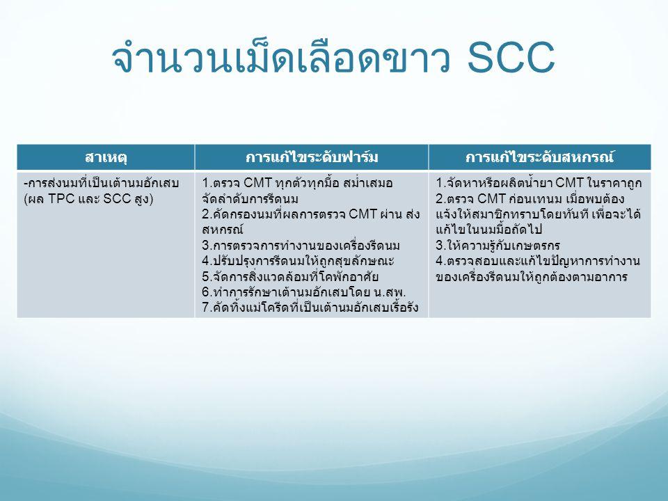 จำนวนเม็ดเลือดขาว SCC สาเหตุการแก้ไขระดับฟาร์มการแก้ไขระดับสหกรณ์ - การส่งนมที่เป็นเต้านมอักเสบ ( ผล TPC และ SCC สูง ) 1. ตรวจ CMT ทุกตัวทุกมื้อ สม่ำเ