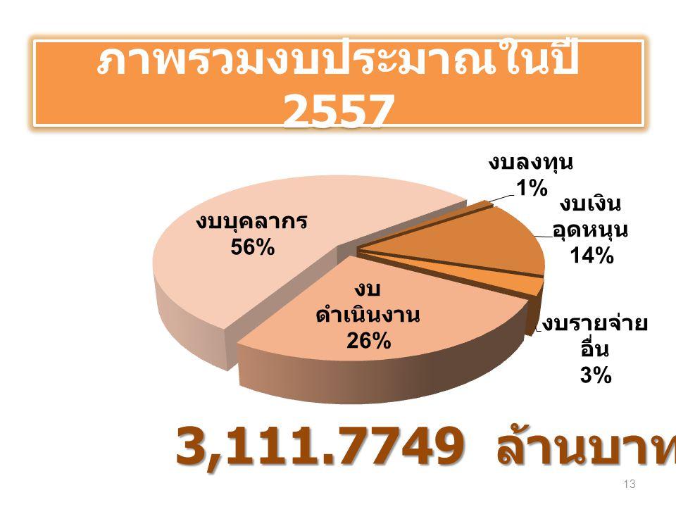 ภาพรวมงบประมาณในปี 2557 3,111.7749 ล้านบาท 13