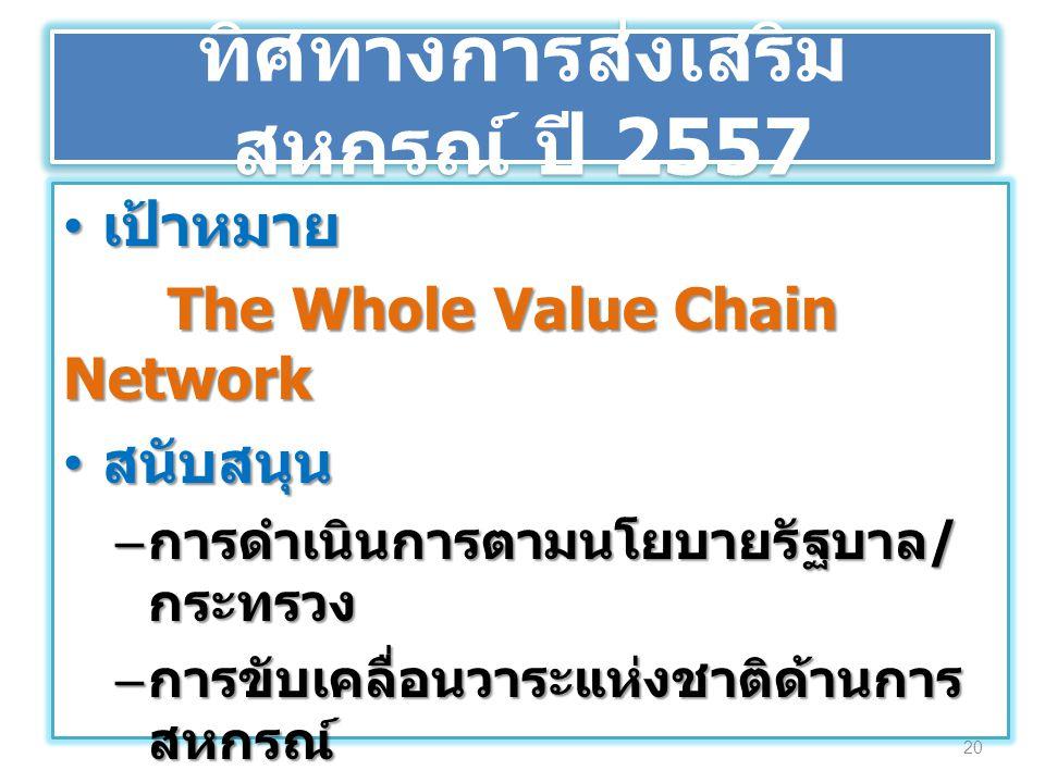 ทิศทางการส่งเสริม สหกรณ์ ปี 2557 เป้าหมาย เป้าหมาย The Whole Value Chain Network สนับสนุน สนับสนุน – การดำเนินการตามนโยบายรัฐบาล / กระทรวง – การขับเคล