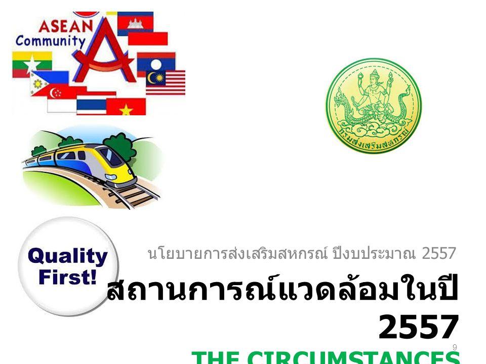 ทิศทางการส่งเสริม สหกรณ์ ปี 2557 เป้าหมาย เป้าหมาย The Whole Value Chain Network สนับสนุน สนับสนุน – การดำเนินการตามนโยบายรัฐบาล / กระทรวง – การขับเคลื่อนวาระแห่งชาติด้านการ สหกรณ์ – การดำเนินโครงการตาม พระราชดำริ / โครงการส่วนพระองค์ / โครงการตามพระราชประสงค์ 20