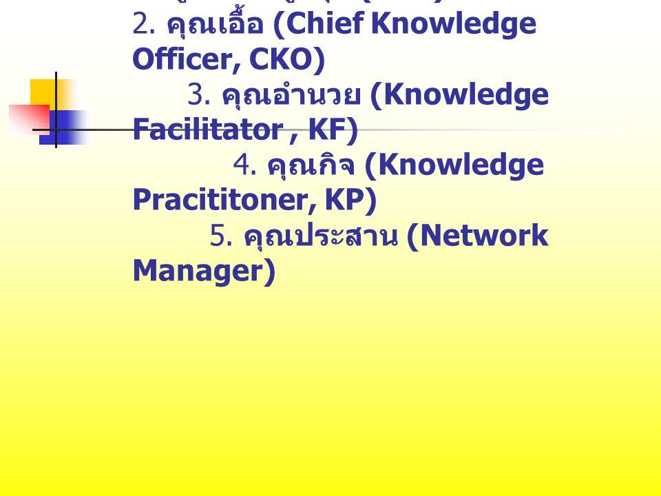 1. ผู้บริหารสูงสุด (CEO) 2. คุณเอื้อ (Chief Knowledge Officer, CKO) 3. คุณอำนวย (Knowledge Facilitator, KF) 4. คุณกิจ (Knowledge Pracititoner, KP) 5.