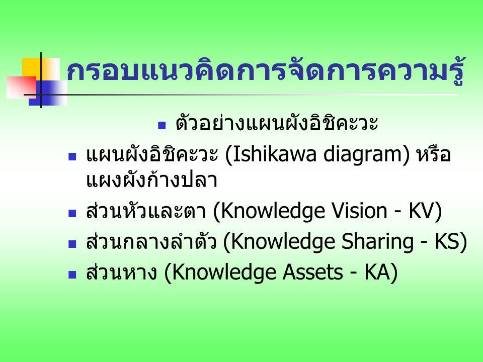 กรอบแนวคิดการจัดการความรู้ ตัวอย่างแผนผังอิชิคะวะ แผนผังอิชิคะวะ (Ishikawa diagram) หรือ แผงผังก้างปลา ส่วนหัวและตา (Knowledge Vision - KV) ส่วนกลางลำ