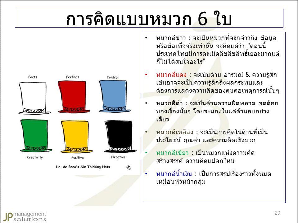 การคิดแบบหมวก 6 ใบ หมวกสีขาว : จะเป็นหมวกที่จะกล่าวถึง ข้อมูล หรือข้อเท็จจริงเท่านั้น จะคิดแค่ว่า ตอนนี้ ประเทศไทยมีการละเมิดลิขสิขสิทธิ์เยอะมากแต่ ก็ไม่ได้สนใจอะไร หมวกสีแดง : จะเน้นด้าน อารมณ์ & ความรู้สึก เช่นอาจจะเป็นความรู้สึกถึงผลกระทบและ ต้องการแสดงความคิดของตนต่อเหตุการณ์นั้นๆ หมวกสีดำ : จะเป็นด้านความผิดพลาด จุดด้อย ของเรื่องนั้นๆ โดยจะมองในแต่ด้านลบอย่าง เดียว หมวกสีเหลือง : จะเป็นการคิดในด้านที่เป็น ประโยชน์ คุณค่า และความคิดเชิงบวก หมวกสีเขียว : เป็นหมวกแห่งความคิด สร้างสรรค์ ความคิดแปลกใหม่ หมวกสีน้ำเงิน : เป็นการสรุปเรื่องราวทั้งหมด เหมือนหัวหน้ากลุ่ม 20