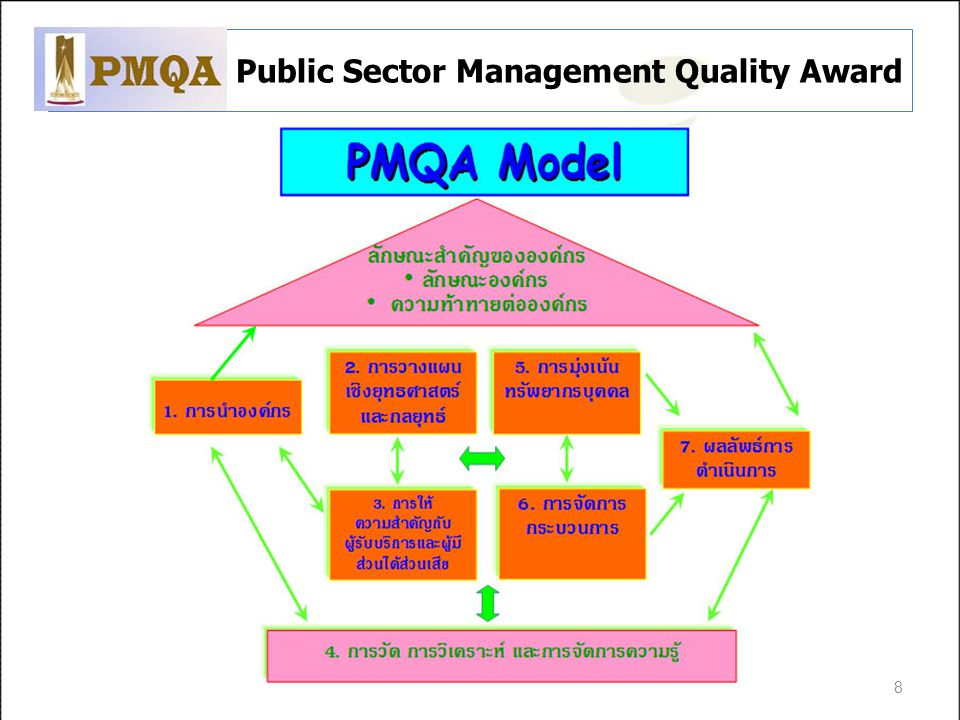 Public Sector Management Quality Award 8