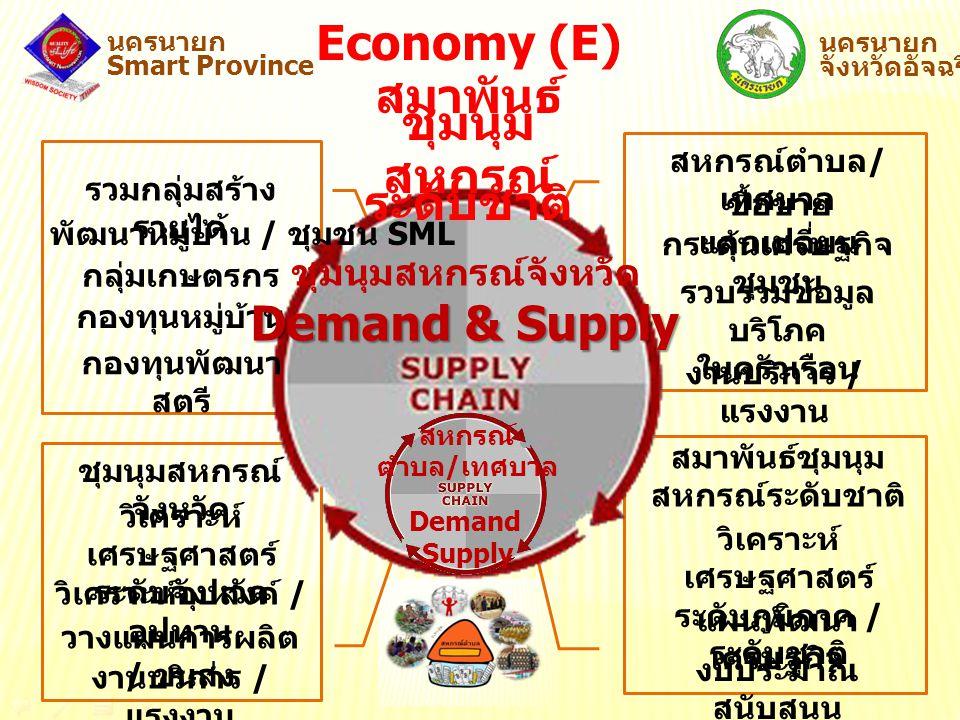 นครนายก Smart Province นครนายก จังหวัดอัจฉริยะ รวบรวมข้อมูล บริโภค ในครัวเรือน Economy (E) สมาพันธ์ ชุมนุม สหกรณ์ ระดับชาติ ซื้อขาย แลกเปลี่ยน กระตุ้น