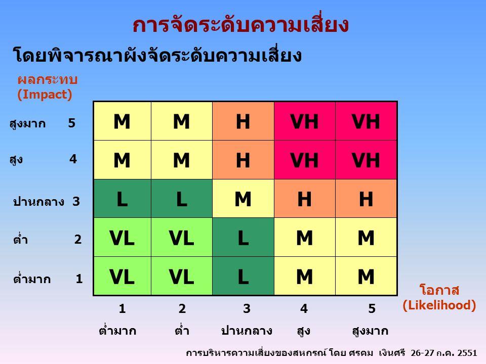 การจัดระดับความเสี่ยง โดยพิจารณาผังจัดระดับความเสี่ยง MMLVL MML HHMLL VH HMM HMM ผลกระทบ (Impact) สูงมาก 5 สูง 4 ปานกลาง 3 ต่ำ 2 ต่ำมาก 1 5 สูงมาก 4 ส