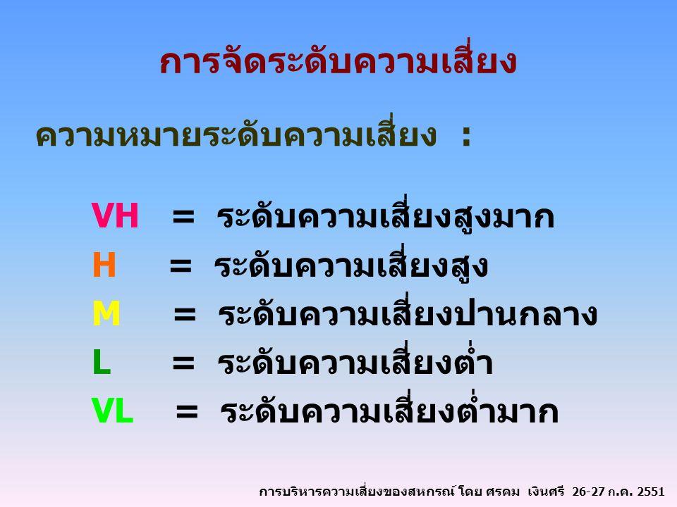 การจัดระดับความเสี่ยง VH = ระดับความเสี่ยงสูงมาก H = ระดับความเสี่ยงสูง M = ระดับความเสี่ยงปานกลาง L = ระดับความเสี่ยงต่ำ VL = ระดับความเสี่ยงต่ำมาก ค
