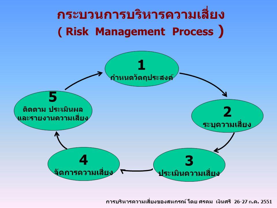 กระบวนการบริหารความเสี่ยง ( Risk Management Process ) 1 กำหนดวัตถุประสงค์ 5 ติดตาม ประเมินผล และรายงานความเสี่ยง 3 ประเมินความเสี่ยง 2 ระบุความเสี่ยง