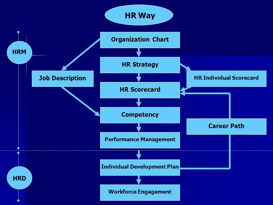 HR Way Organization Chart HR Strategy HR Scorecard Competency Performance Management Individual Development Plan Workforce Engagement HR Individual Sc