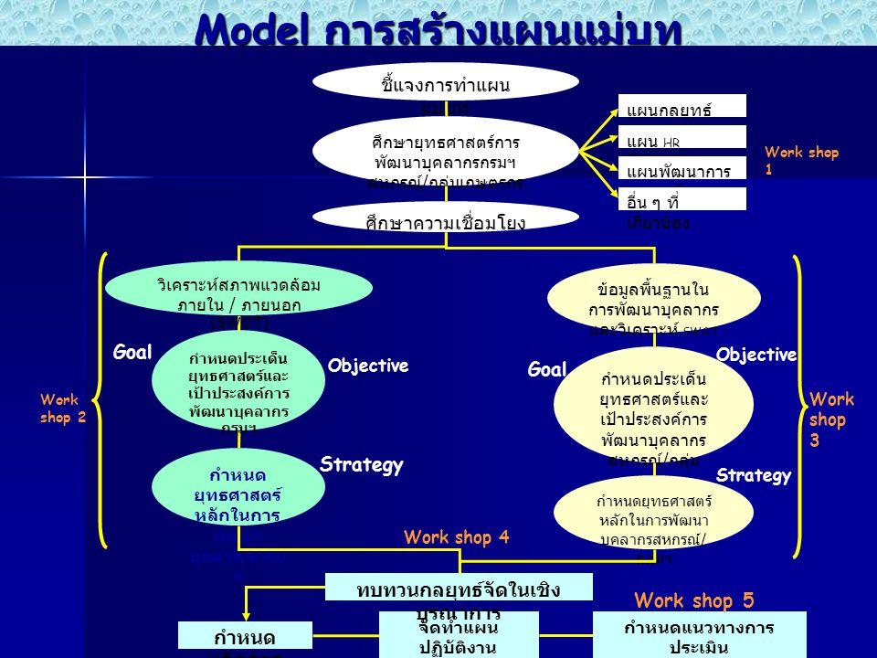 Model การสร้างแผนแม่บท ชี้แจงการทำแผน แม่บท ศึกษายุทธศาสตร์การ พัฒนาบุคลากรกรมฯ สหกรณ์ / กลุ่มเกษตรกร ศึกษาความเชื่อมโยง กำหนดประเด็น ยุทธศาสตร์และ เป้าประสงค์การ พัฒนาบุคลากร สหกรณ์ / กลุ่ม เกษตรกร Objective Goal กำหนด ยุทธศาสตร์ หลักในการ พัฒนา บุคลากรกรม ฯ Strategy กำหนดยุทธศาสตร์ หลักในการพัฒนา บุคลากรสหกรณ์ / กลุ่มฯ Strategy กำหนด หลักสูตร จัดทำแผน ปฏิบัติงาน ปัจจัยแห่ง ความสำเร็จ ทบทวนกลยุทธ์จัดในเชิง บูรณาการ ข้อมูลพื้นฐานใน การพัฒนาบุคลากร และวิเคราะห์ SWOT กำหนดประเด็น ยุทธศาสตร์และ เป้าประสงค์การ พัฒนาบุคลากร กรมฯ Objective Goal วิเคราะห์สภาพแวดล้อม ภายใน / ภายนอก (SWOT) แผนกลยุทธ์ กรม แผน HR Scorecard แผนพัฒนาการ สหกรณ์ อื่น ๆ ที่ เกี่ยวข้อง Work shop 2 Work shop 4 Work shop 3 Work shop 1 กำหนดแนวทางการ ประเมิน และการพัฒนาอย่าง ต่อเนื่อง Work shop 5