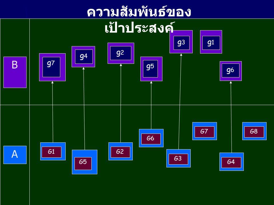 g4g4 g2g2 g3g3 g6g6 g7g7 g5g5 G1 G6 G3 G4 G7 G2 G5 B A G8 g1g1 ความสัมพันธ์ของ เป้าประสงค์