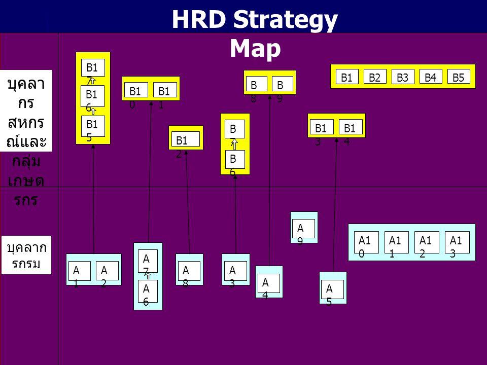 B1 0 B1 1 B1 2 B1B2B3B4B5 B8B8 B9B9 B1 3 B1 4 B1 7 B1 6 B1 5 A1A1 A2A2 A3A3 A4A4 A5A5 A9A9 A8A8 A1 0 A1 1 A1 2 A1 3 บุคลา กร สหกร ณ์และ กลุ่ม เกษต รกร บุคลาก รกรม A7A7 A6A6 B7B7 B6B6 HRD Strategy Map