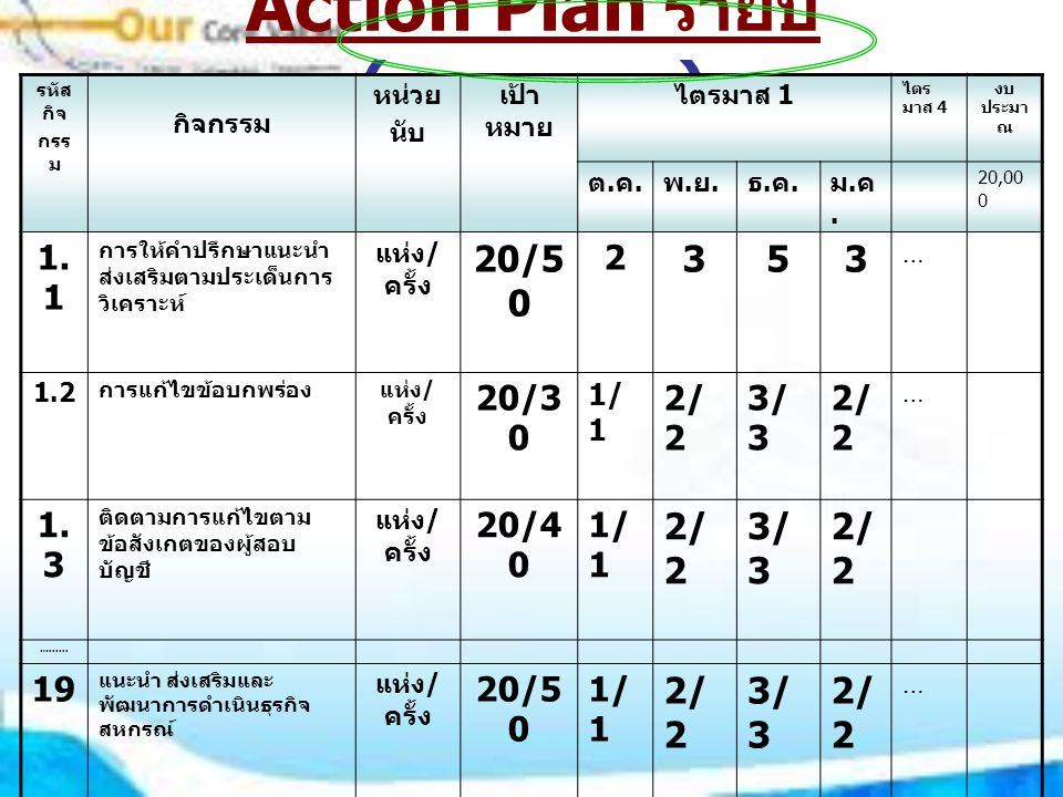 Action Plan รายปี ( รายบุคคล ) รหัส กิจ กรร ม กิจกรรม หน่วย นับ เป้า หมาย ไตรมาส 1 ไตร มาส 4 งบ ประมา ณ ต.ค.ต.ค.