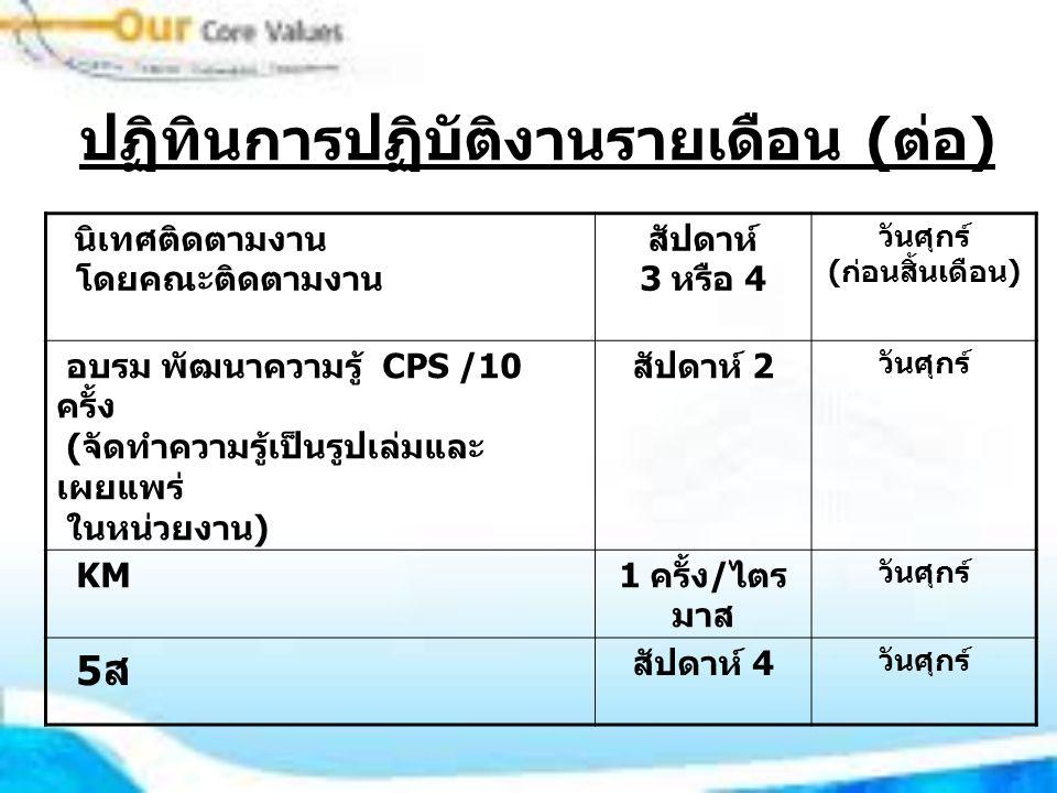 ปฏิทินการปฏิบัติงานรายเดือน ( ต่อ ) นิเทศติดตามงาน โดยคณะติดตามงาน สัปดาห์ 3 หรือ 4 วันศุกร์ ( ก่อนสิ้นเดือน ) อบรม พัฒนาความรู้ CPS /10 ครั้ง ( จัดทำความรู้เป็นรูปเล่มและ เผยแพร่ ในหน่วยงาน ) สัปดาห์ 2 วันศุกร์ KM 1 ครั้ง / ไตร มาส วันศุกร์ 5 ส สัปดาห์ 4 วันศุกร์