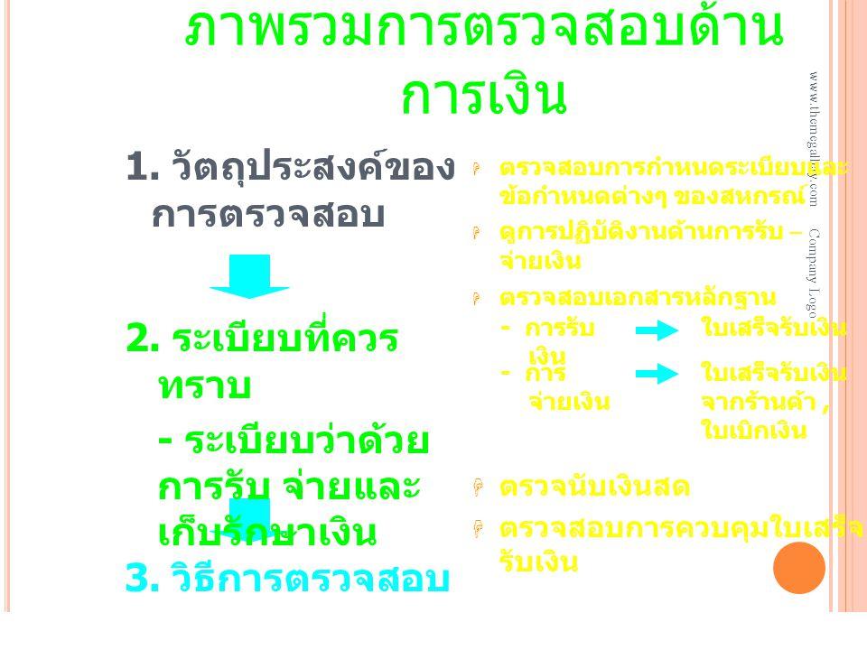 ภาพรวมการตรวจสอบด้าน การเงิน www.themegallery.com Company Logo 1. วัตถุประสงค์ของ การตรวจสอบ  ตรวจสอบการกำหนดระเบียบและ ข้อกำหนดต่างๆ ของสหกรณ์  ดูก