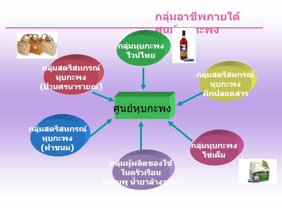 กลุ่มอาชีพภายใต้ศูนย์หุบ กะพง : สภาพปัจจุบัน กลุ่มหุบกะพง ไวน์ไทย กลุ่มสตรีสหกรณ์ หุบกะพง ( ป่านศรนารายณ์ ) กลุ่มสตรีสหกรณ์ หุบกะพง ( ทำขนม ) - ได้รับมาตรฐาน มผช.