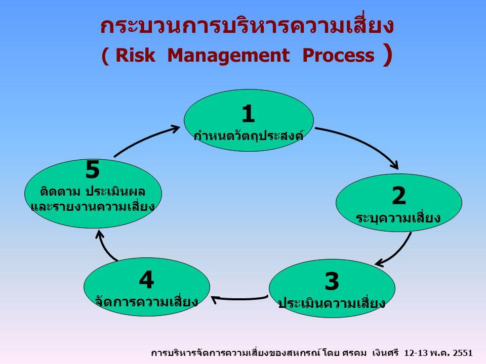 กระบวนการบริหารความเสี่ยง ( Risk Management Process ) 1 กำหนดวัตถุประสงค์ 5 ติดตาม ประเมินผล และรายงานความเสี่ยง 3 ประเมินความเสี่ยง 2 ระบุความเสี่ยง 4 จัดการความเสี่ยง การบริหารจัดการความเสี่ยงของสหกรณ์ โดย ศรคม เงินศรี 12-13 พ.ค.