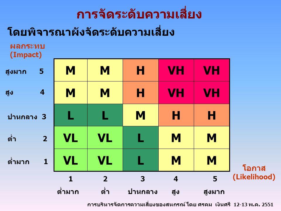 การจัดระดับความเสี่ยง โดยพิจารณาผังจัดระดับความเสี่ยง MMLVL MML HHMLL VH HMM HMM ผลกระทบ (Impact) สูงมาก 5 สูง 4 ปานกลาง 3 ต่ำ 2 ต่ำมาก 1 5 สูงมาก 4 สูง 3 ปานกลาง 2 ต่ำ 1 ต่ำมาก โอกาส (Likelihood) การบริหารจัดการความเสี่ยงของสหกรณ์ โดย ศรคม เงินศรี 12-13 พ.ค.