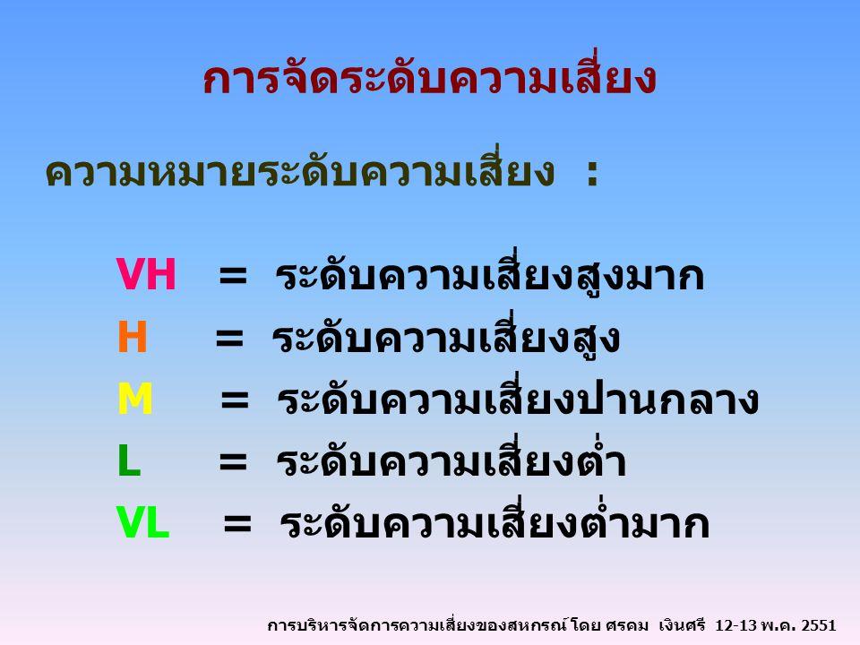 การจัดระดับความเสี่ยง VH = ระดับความเสี่ยงสูงมาก H = ระดับความเสี่ยงสูง M = ระดับความเสี่ยงปานกลาง L = ระดับความเสี่ยงต่ำ VL = ระดับความเสี่ยงต่ำมาก ความหมายระดับความเสี่ยง : การบริหารจัดการความเสี่ยงของสหกรณ์ โดย ศรคม เงินศรี 12-13 พ.ค.