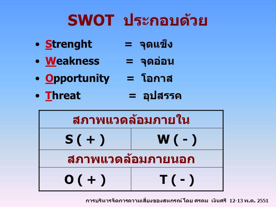 SWOT ประกอบด้วย Strenght = จุดแข็ง Weakness = จุดอ่อน Opportunity = โอกาส Threat = อุปสรรค สภาพแวดล้อมภายใน S ( + )W ( - ) สภาพแวดล้อมภายนอก O ( + )T ( - ) การบริหารจัดการความเสี่ยงของสหกรณ์ โดย ศรคม เงินศรี 12-13 พ.ค.