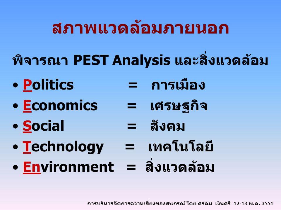 สภาพแวดล้อมภายนอก พิจารณา PEST Analysis และสิ่งแวดล้อม Politics = การเมือง Economics = เศรษฐกิจ Social = สังคม Technology = เทคโนโลยี Environment = สิ่งแวดล้อม การบริหารจัดการความเสี่ยงของสหกรณ์ โดย ศรคม เงินศรี 12-13 พ.ค.
