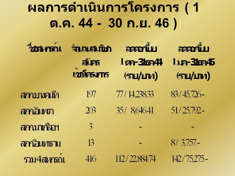 ผลการดำเนินการโครงการ ( 1 ต. ค. 44 - 30 ก. ย. 46 )