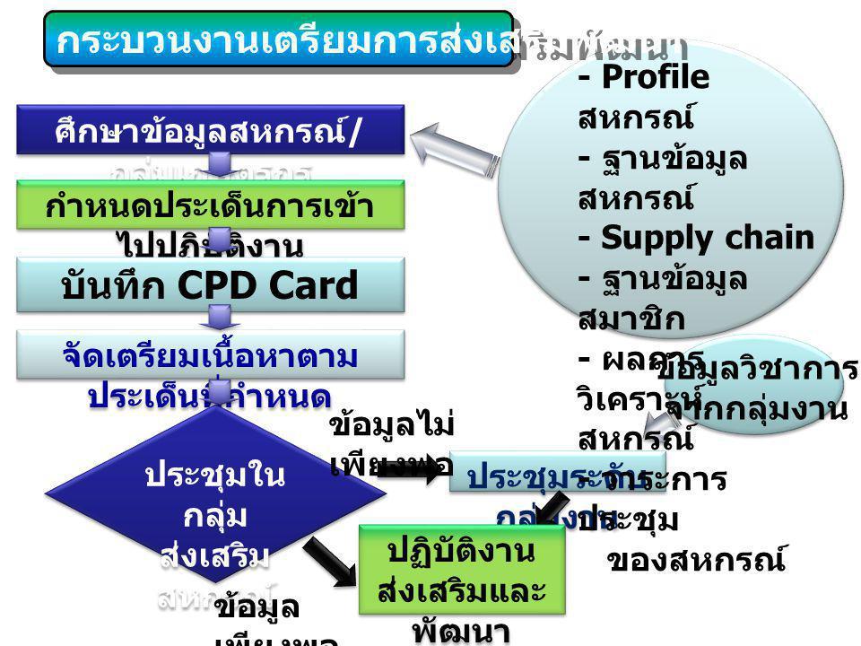 ศึกษาข้อมูลสหกรณ์ / กลุ่มเกษตรกร กำหนดประเด็นการเข้า ไปปฏิบัติงาน บันทึก CPD Card จัดเตรียมเนื้อหาตาม ประเด็นที่กำหนด ประชุมใน กลุ่ม ส่งเสริม สหกรณ์ ป