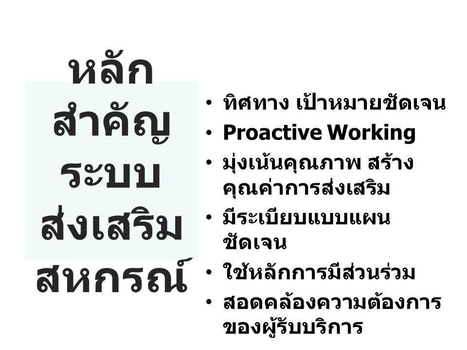 หลัก สำคัญ ระบบ ส่งเสริม สหกรณ์ ทิศทาง เป้าหมายชัดเจน Proactive Working มุ่งเน้นคุณภาพ สร้าง คุณค่าการส่งเสริม มีระเบียบแบบแผน ชัดเจน ใช้หลักการมีส่วน
