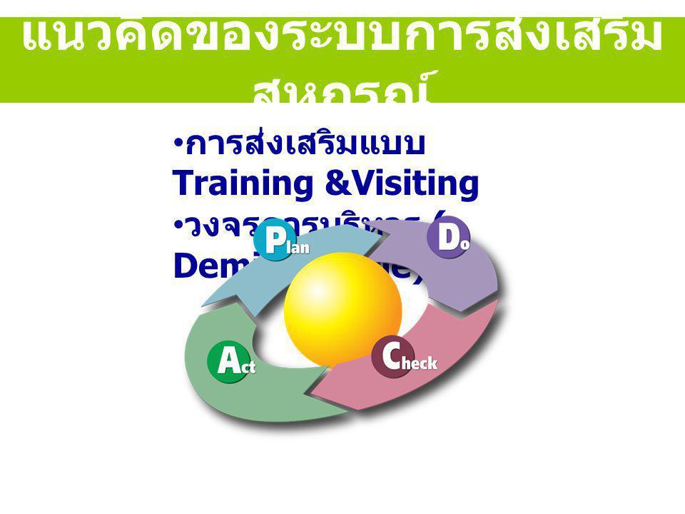 แนวคิดของระบบการส่งเสริม สหกรณ์ การส่งเสริมแบบ Training &Visiting วงจรการบริหาร ( Deming Circle)