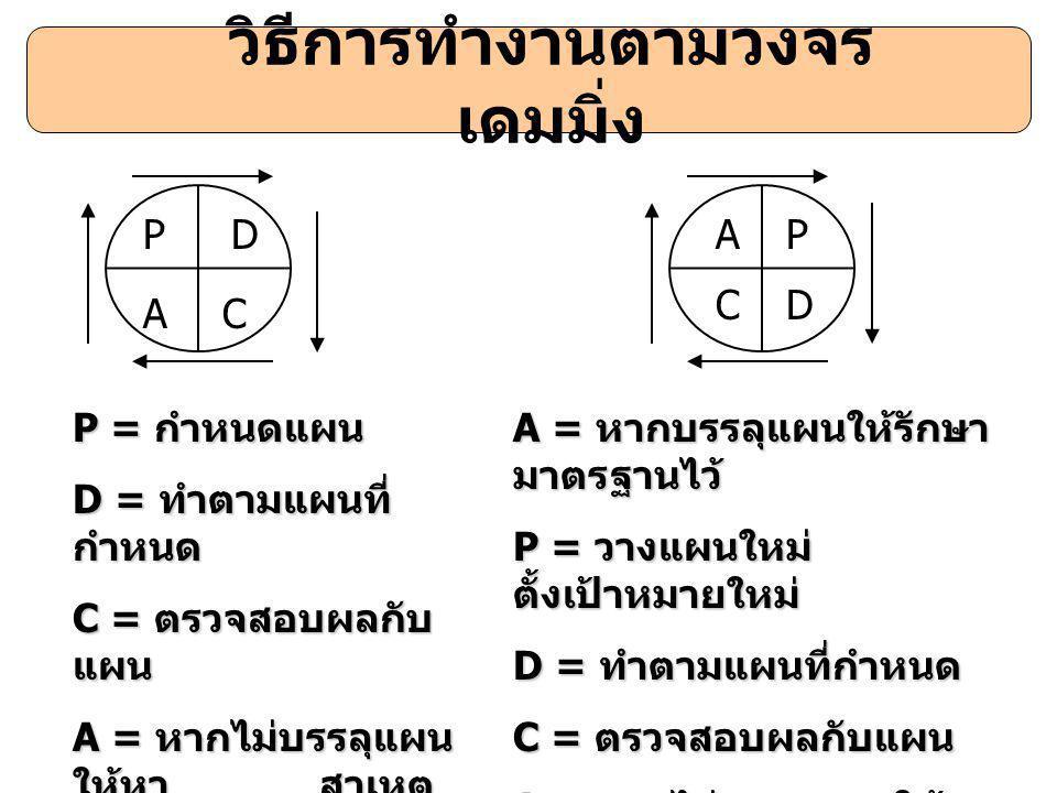 วิธีการทำงานตามวงจร เดมมิ่ง P AC D CD PA P = กำหนดแผน D = ทำตามแผนที่ กำหนด C = ตรวจสอบผลกับ แผน A = หากไม่บรรลุแผน ให้หา สาเหตุ และวางแผนแก้ไข ใหม่ A