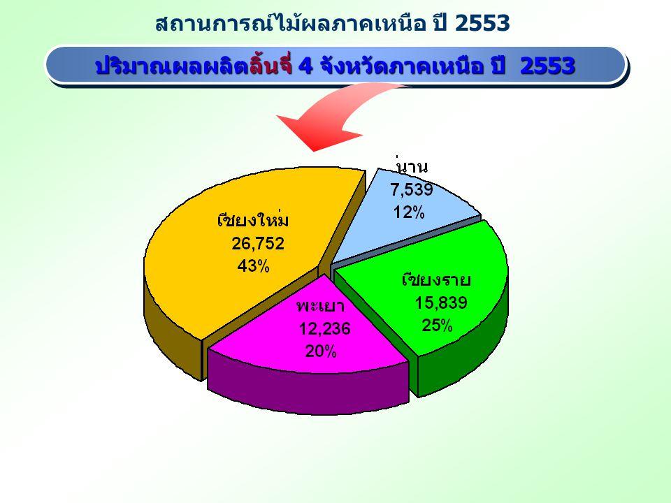 ปริมาณผลผลิตลิ้นจี่ 4 จังหวัดภาคเหนือ ปี 2553 ปริมาณผลผลิตลิ้นจี่ 4 จังหวัดภาคเหนือ ปี 2553 สถานการณ์ไม้ผลภาคเหนือ ปี 2553