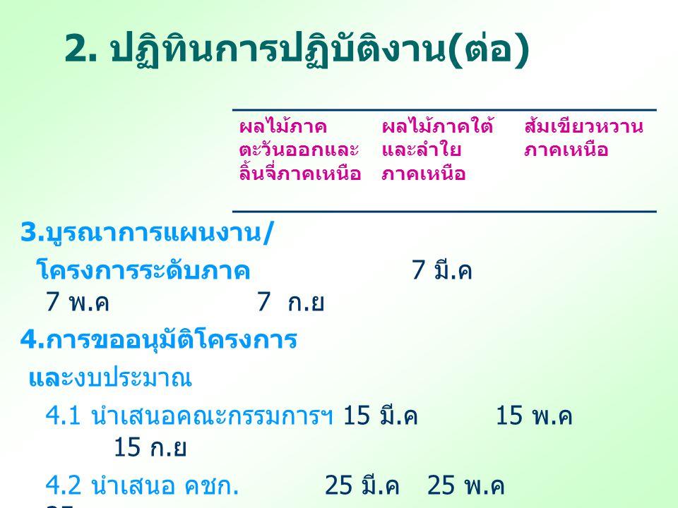2. ปฏิทินการปฏิบัติงาน ( ต่อ ) 3. บูรณาการแผนงาน / โครงการระดับภาค 7 มี. ค 7 พ. ค 7 ก. ย 4. การขออนุมัติโครงการ และงบประมาณ 4.1 นำเสนอคณะกรรมการฯ 15 ม