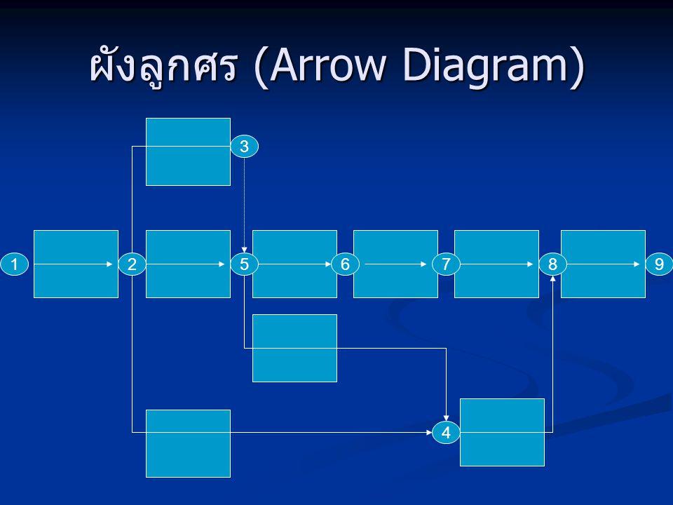 ผังลูกศร (Arrow Diagram) 125876 3 9 4