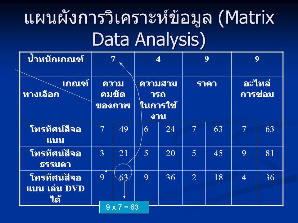 แผนผังการวิเคราะห์ข้อมูล (Matrix Data Analysis) น้ำหนักเกณฑ์ 7499 เกณฑ์ ทางเลือก ความ คมชัด ของภาพ ความสาม ารถ ในการใช้ งาน ราคาอะไหล่ การซ่อม โทรทัศน