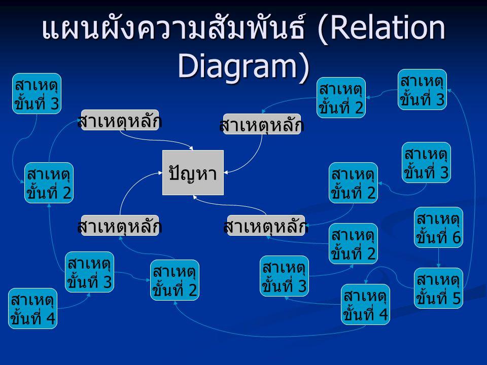 แผนผังความสัมพันธ์ (Relation Diagram) ปัญหา สาเหตุหลัก สาเหตุ ขั้นที่ 2 สาเหตุ ขั้นที่ 2 สาเหตุ ขั้นที่ 3 สาเหตุ ขั้นที่ 3 สาเหตุ ขั้นที่ 2 สาเหตุ ขั้