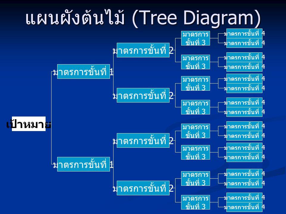 แผนผังต้นไม้ (Tree Diagram) เป้าหมาย มาตรการขั้นที่ 1 มาตรการขั้นที่ 2 มาตรการขั้นที่ 1 มาตรการขั้นที่ 2 มาตรการ ขั้นที่ 3 มาตรการ ขั้นที่ 3 มาตรการ ข
