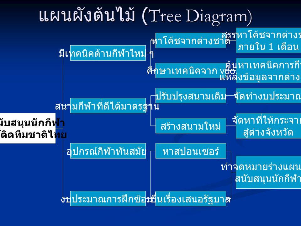 แผนผังต้นไม้ (Tree Diagram) สนับสนุนนักกีฬา ให้ติดทีมชาติไทย มีเทคนิคด้านกีฬาใหม่ ๆ หาโค้ชจากต่างชาติ สนามกีฬาที่ดีได้มาตรฐาน ปรับปรุงสนามเดิม ศึกษาเท